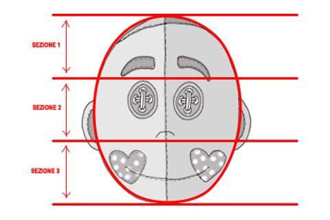 come capire che forma del viso abbiamo